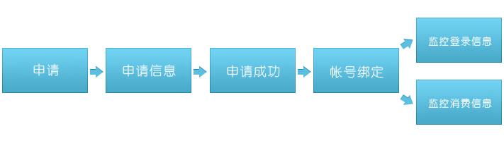 权限的开通流程